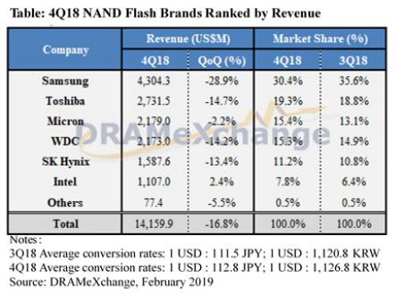 NAND manufacturers fight through 2018 with a substantial