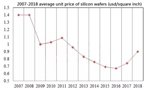 Where Will the Semiconductor Material Industry Go in 2019