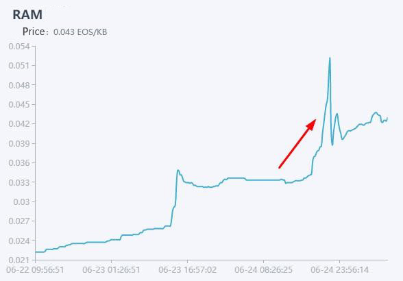 Soaring 50% in four hours yesterday, what happened to EOS RAM?
