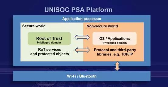 With Ultra-high Security and Reliability, UNISOC's AIoT Chip